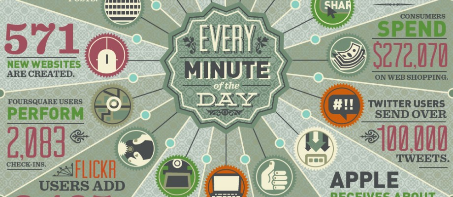 One Minute In the Life of the Internet