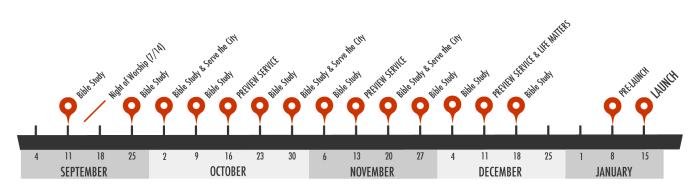 Grace Hills Timeline