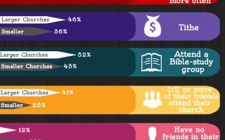 Small Church Large Church Infographic