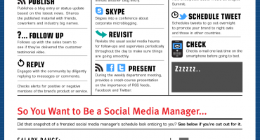 The Hectic Life of a Social Media Manager