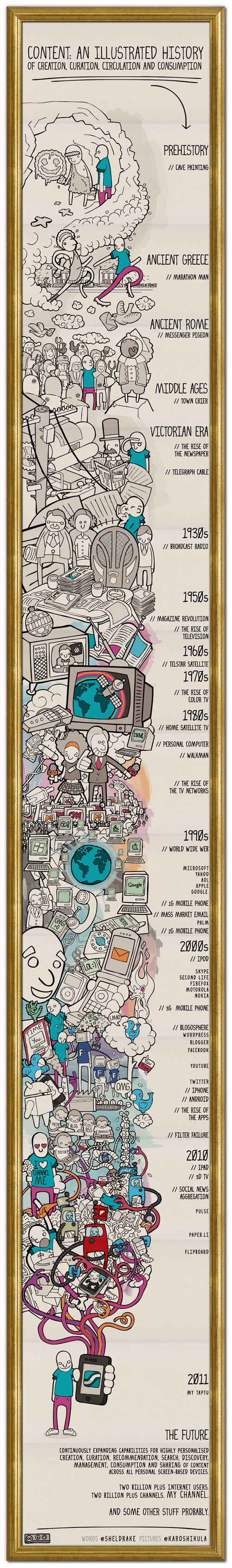 An Illustrated History of Media Content