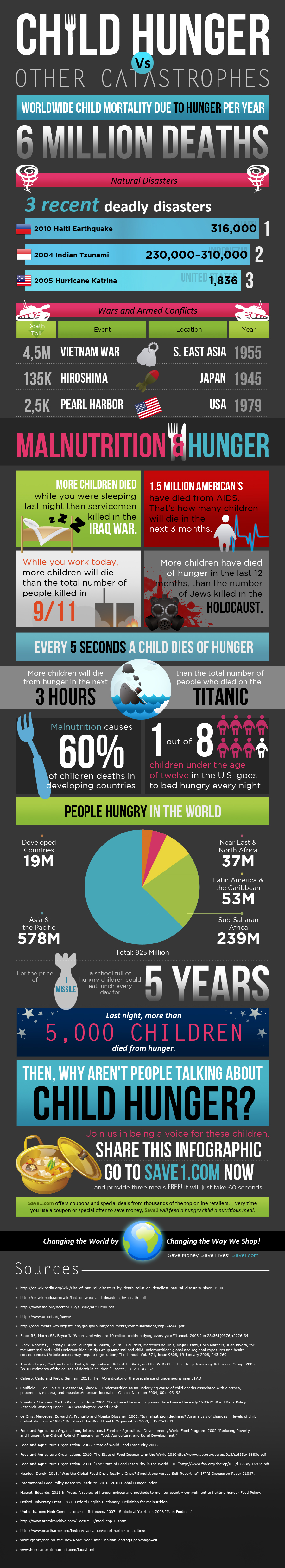World Food Day Child Hunger